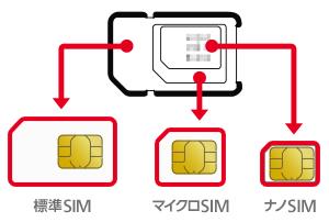 マルチサイズSIMカード